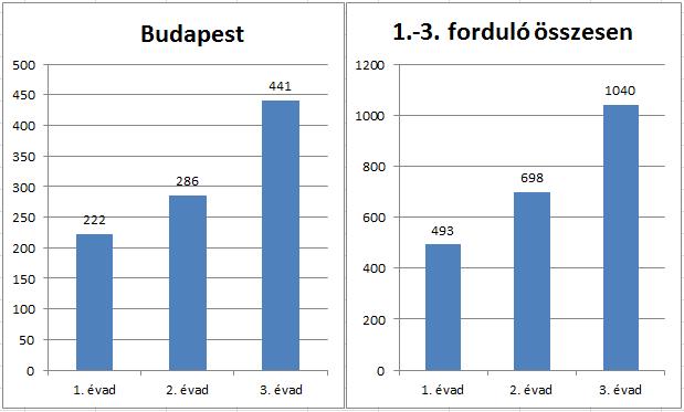 Nevezésszámok emelkedése évadonként Budapesten és az 1.-3. fordulóban összesen
