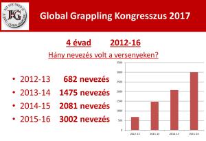 Global Grappling Kongresszus 2017