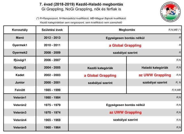 Korosztályok a hetedik évadban és a Kezdő-Haladó megbontás